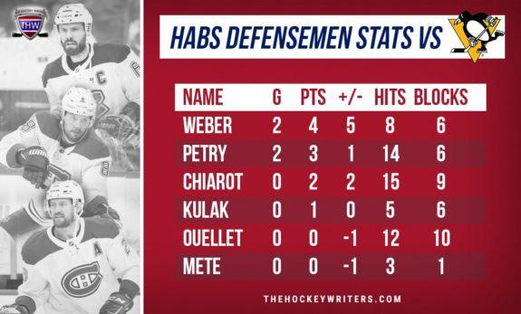 Montreal Canadiens Habs defensemen stats in the series vs Pittsburgh Penguins