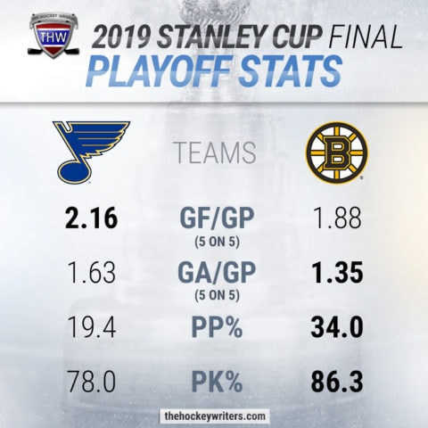 2019 Stanley Cup Final Playoffs Stats Boston Bruins St.Louis Blues