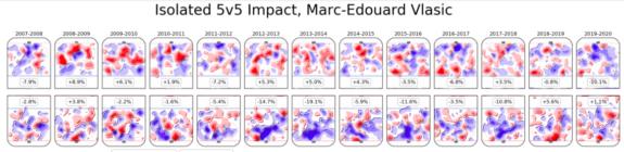 Marc-Edouard Vlasic, San Jose Sharks