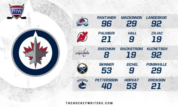 Winnipeg Jets Top Trios Against