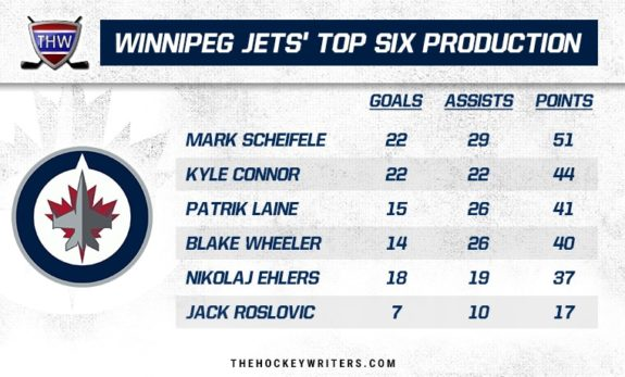 Winnipeg Jets' Top Six Production
