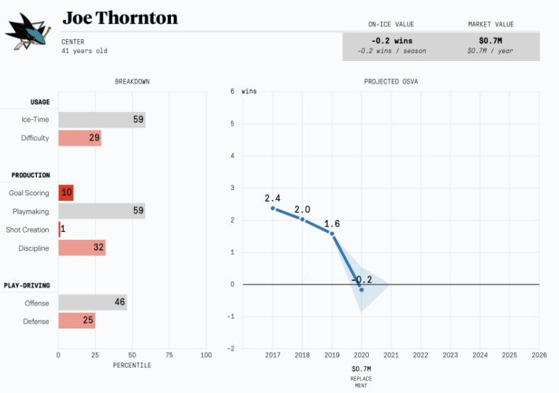 Joe Thornton projection