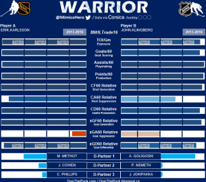 Warrior Chart - Courtesy of OwnThePuck.com