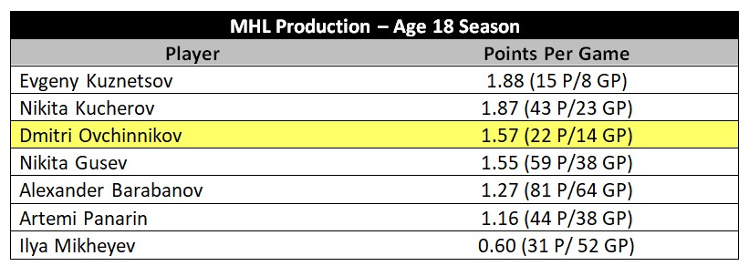 Ovchinnikov MHL production vs. notable Russian NHLers