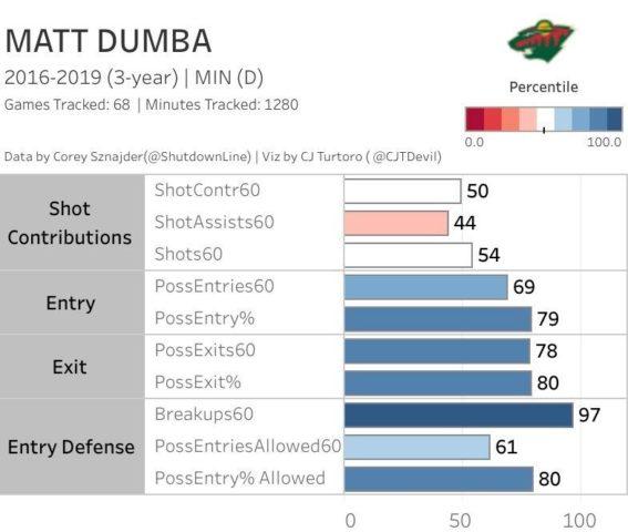 Matt Dumba, Minnesota Wild