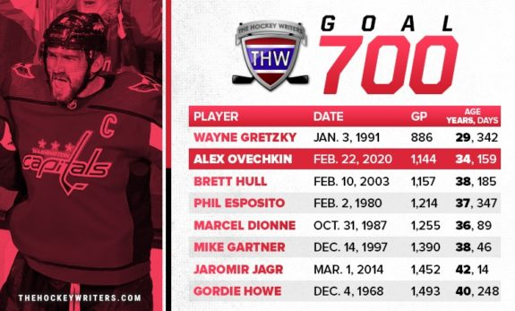 Washington Capitals Alex Ovechkin 700 Goal