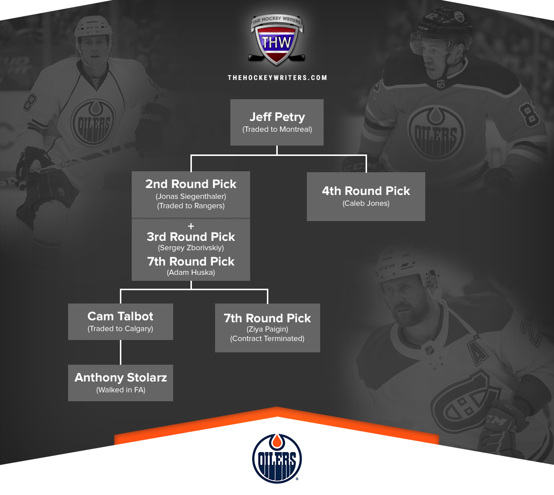 Why the Oilers Could Still Win the Jeff Petry Trade