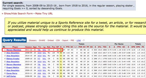 Player Season Finder Hockey Reference.com