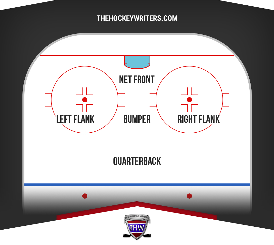 Detroit Red Wings power play formation.
