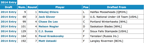 2014 Jets NHL Entry Draft Selections