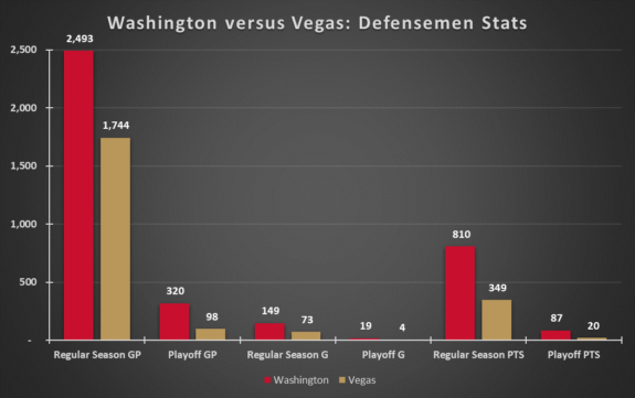 Washington Capitals Vegas Golden Knights Defensemen Experience Before 2017-18