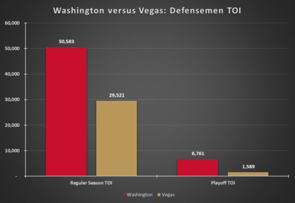 Washington Capitals Vegas Golden Knights Defensemen TOI Before 2017-18