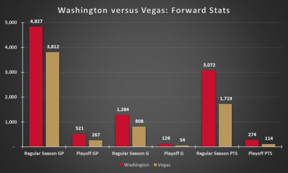 Washington Capitals Vegas Golden Knights Forwards Experience Before 2017-18