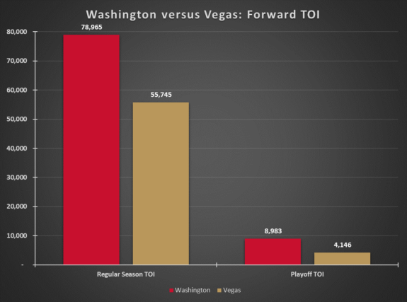 Washington Capitals Vegas Golden Knights Forwards TOI Before 2017-18