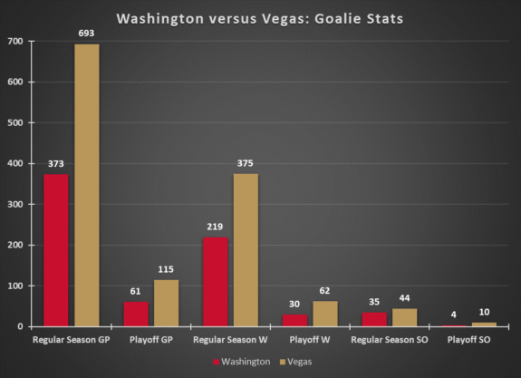 Washington Capitals Vegas Golden Knights Goalies Experience Before 2017-18