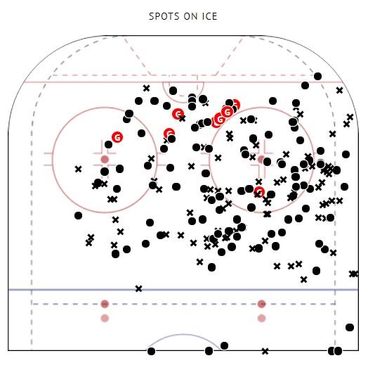 Nikita Gusev 5v5 Shot Map, NHL 2019-2020.