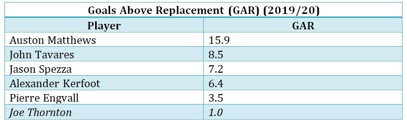 Thornton vs. Maple Leafs centres by GAR, 2019/20