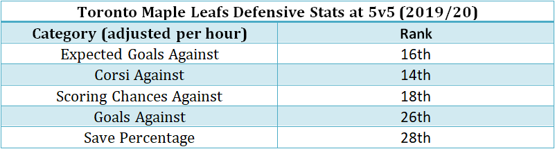 Analyzing the Maple Leafs defensive performance in 2019/20