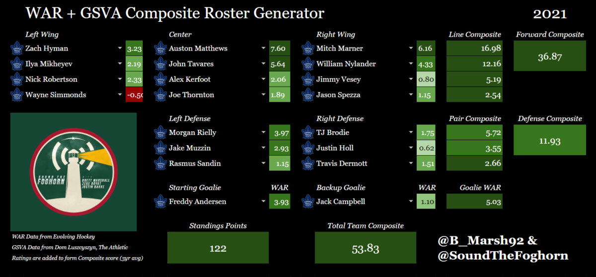Toronto Maple Leafs roster generator, 2020-21