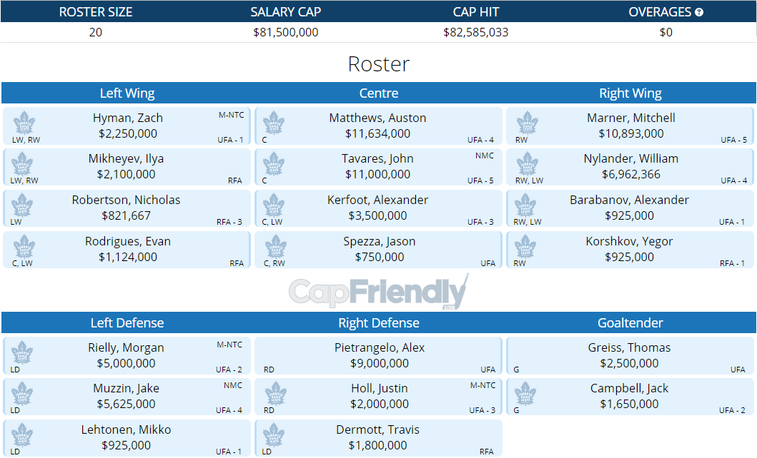 Maple Leafs Roster with Pietrangelo