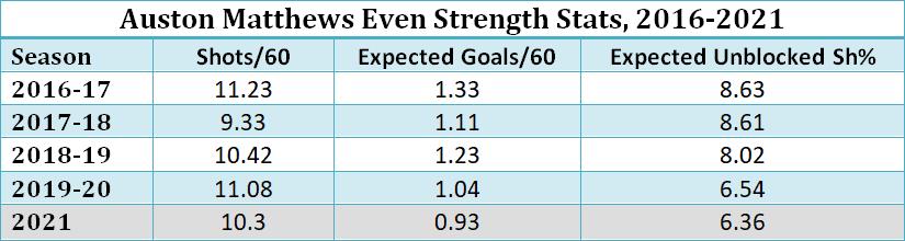 Auston Matthews offensive stats, 2016-2021