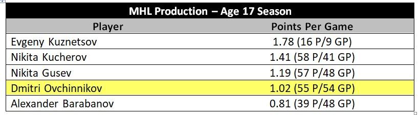Ovchinnikov MHL production vs. notable Russian NHLers
