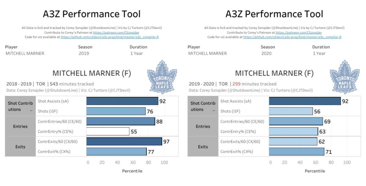 Mitch Marner micro stats 2018-19 vs. 2019-20