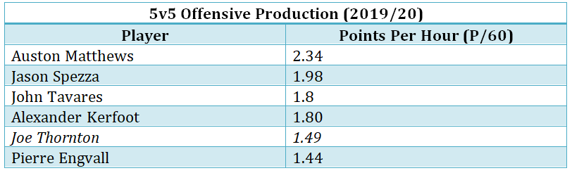 5v5 offensive production, Thornton vs. Leafs centres