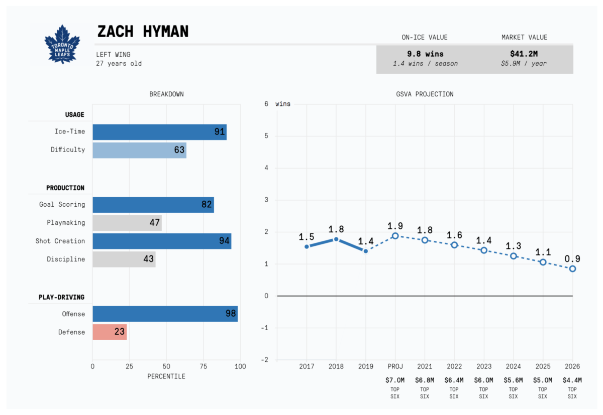 Zach Hyman projected value