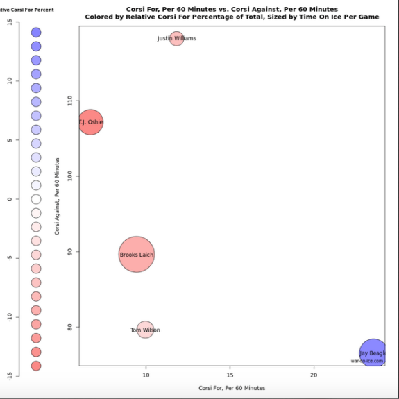 shorthanded usage chart from war-on-ice.com