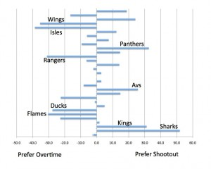 Shootout vs OT Preference