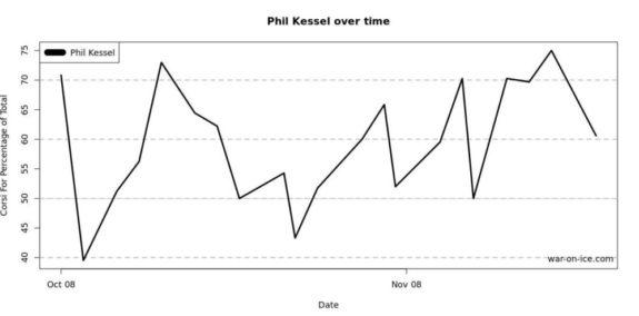 Phil Kessel WOI CF