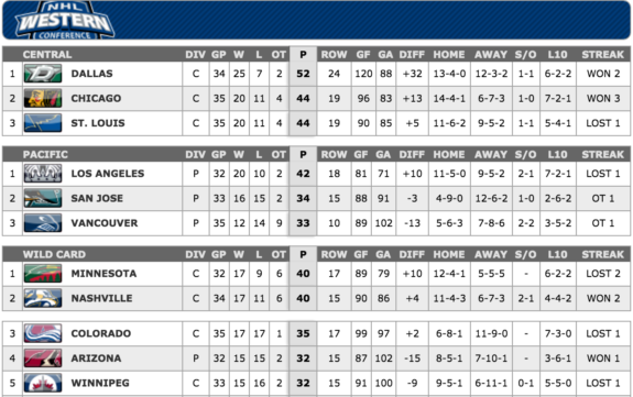 Standings Screenshot