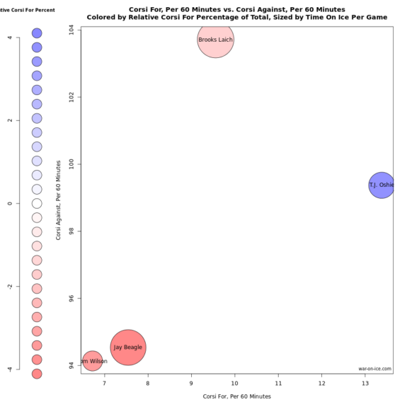 Capitals forwards with over 40 penalty killing minutes for the 2015-16 season. Chart from war-on-ice.com