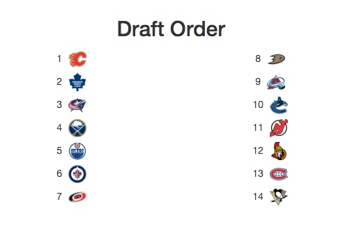 NHL Mock Draft Order