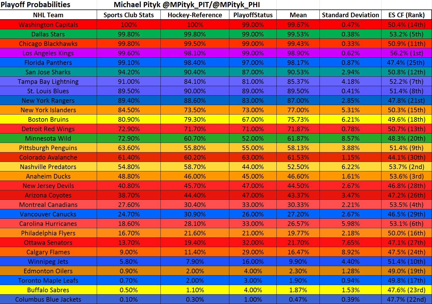 NHL Playoff Probabilities