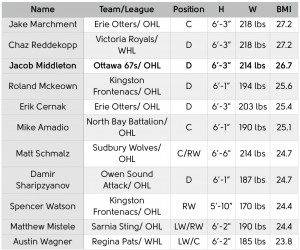11 Los Angeles Kings prospects currently playing in the Canadian Hockey League.