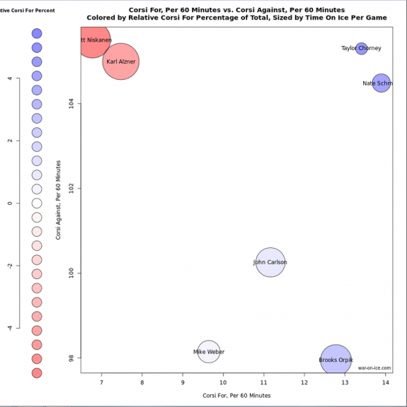 Rob Vollman usage chart from war-on-ice.com