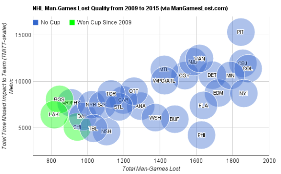 NHL-Man-Games-Lost-Quality-from-2009-to-2015