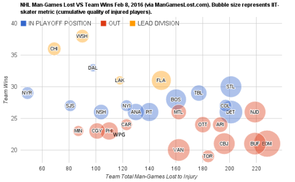 NHL Man games lost VS Total Wins (Courtesy of mangameslost.com)