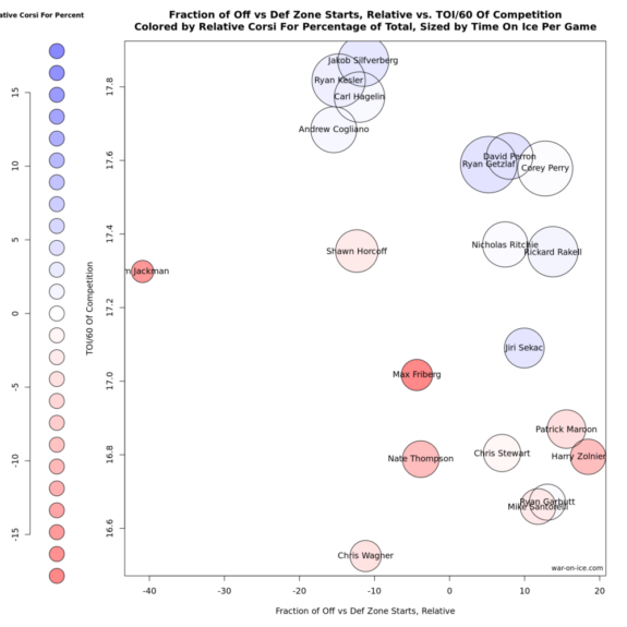 Comparing the defensive responsibilities of Anaheim forwards/