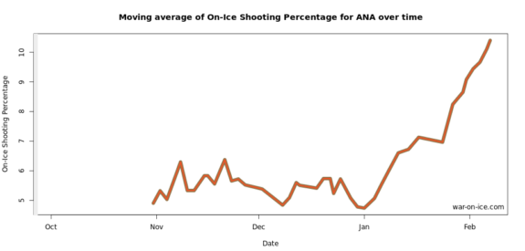 Anaheim's 15-game rolling shooting percentage in 2015-16.
