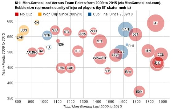 Injuries MGL Since 2009