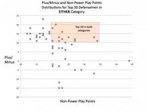 D-man Non Power Play scoring versus +/-