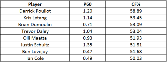 5v5 Point Production and CF% Figures