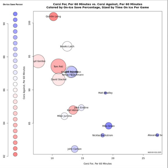 Rob Vollman usage chart by war-on-ice.com. All skaters with 150 minutes of shorthanded time on ice from 2007-08 to 2010-2011 season.