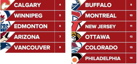 NHL Mock Draft Lottery
