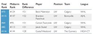 Top 5 most improved left wingers.