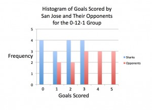 Goal distribution for the 0-12-1