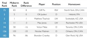 Central Scouting ranks players of the London Knights.